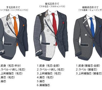 スーツを長く保形する毛芯。
